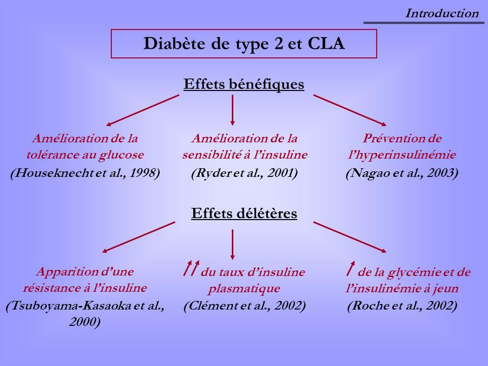 Diabète de type 2 et CLA Effets bénéfiques Effets délétères Amélioration de la sensibilité à linsuline (Ryder et al., 2001) du taux dinsuline plasmati