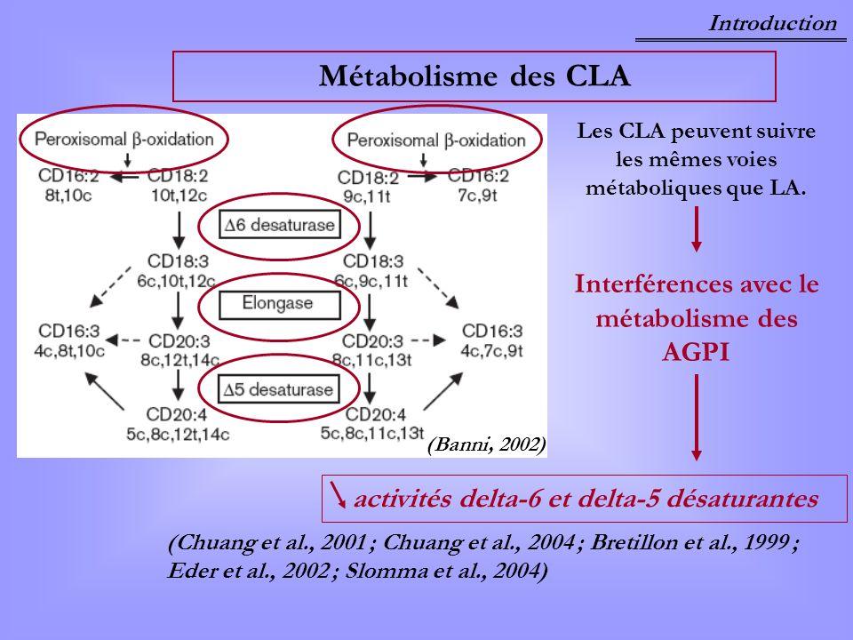 Métabolisme des CLA (Banni, 2002) Les CLA peuvent suivre les mêmes voies métaboliques que LA. Interférences avec le métabolisme des AGPI activités del