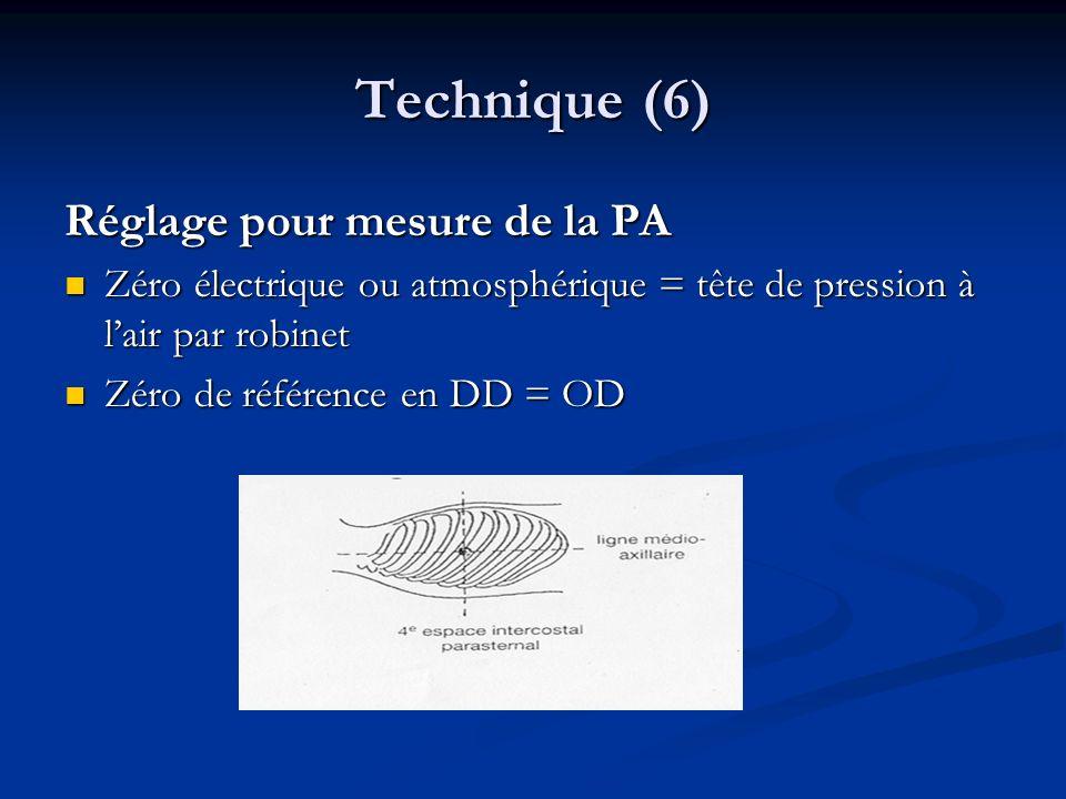 Technique (6) Réglage pour mesure de la PA Zéro électrique ou atmosphérique = tête de pression à lair par robinet Zéro électrique ou atmosphérique = tête de pression à lair par robinet Zéro de référence en DD = OD Zéro de référence en DD = OD