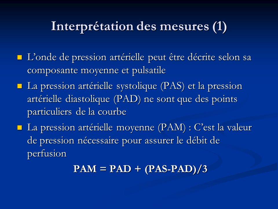Interprétation des mesures (1) Londe de pression artérielle peut être décrite selon sa composante moyenne et pulsatile Londe de pression artérielle peut être décrite selon sa composante moyenne et pulsatile La pression artérielle systolique (PAS) et la pression artérielle diastolique (PAD) ne sont que des points particuliers de la courbe La pression artérielle systolique (PAS) et la pression artérielle diastolique (PAD) ne sont que des points particuliers de la courbe La pression artérielle moyenne (PAM) : Cest la valeur de pression nécessaire pour assurer le débit de perfusion La pression artérielle moyenne (PAM) : Cest la valeur de pression nécessaire pour assurer le débit de perfusion PAM = PAD + (PAS-PAD)/3 PAM = PAD + (PAS-PAD)/3
