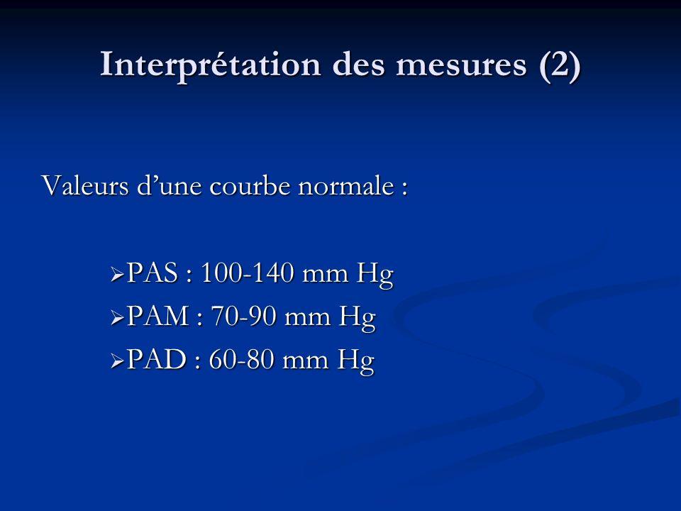 Interprétation des mesures (2) Valeurs dune courbe normale : PAS : 100-140 mm Hg PAS : 100-140 mm Hg PAM : 70-90 mm Hg PAM : 70-90 mm Hg PAD : 60-80 mm Hg PAD : 60-80 mm Hg