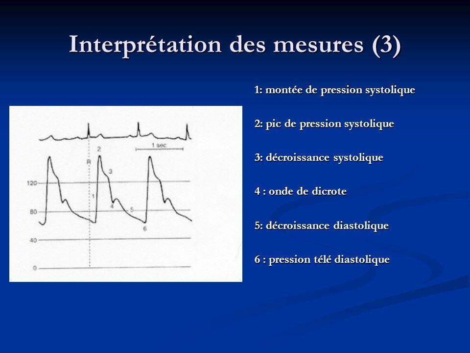 Interprétation des mesures (3) 1: montée de pression systolique 2: pic de pression systolique 3: décroissance systolique 4 : onde de dicrote 5: décroissance diastolique 6 : pression télé diastolique