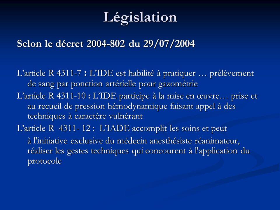 Législation Selon le décret 2004-802 du 29/07/2004 Larticle R 4311-7 : LIDE est habilité à pratiquer … prélèvement de sang par ponction artérielle pour gazométrie Larticle R 4311-10 : LIDE participe à la mise en œuvre… prise et au recueil de pression hémodynamique faisant appel à des techniques à caractère vulnérant Larticle R 4311- 12 : LIADE accomplit les soins et peut à l initiative exclusive du médecin anesthésiste réanimateur, réaliser les gestes techniques qui concourent à l application du protocole