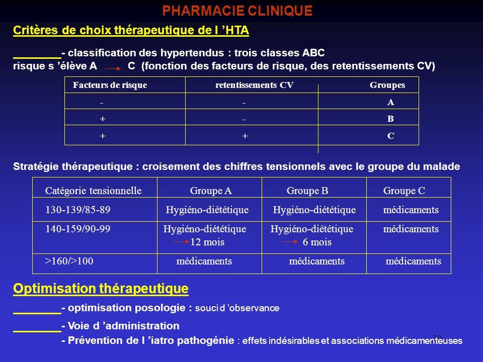 20 PHARMACIE CLINIQUE Critères de choix thérapeutique de l HTA - classification des hypertendus : trois classes ABC risque s élève A C (fonction des f