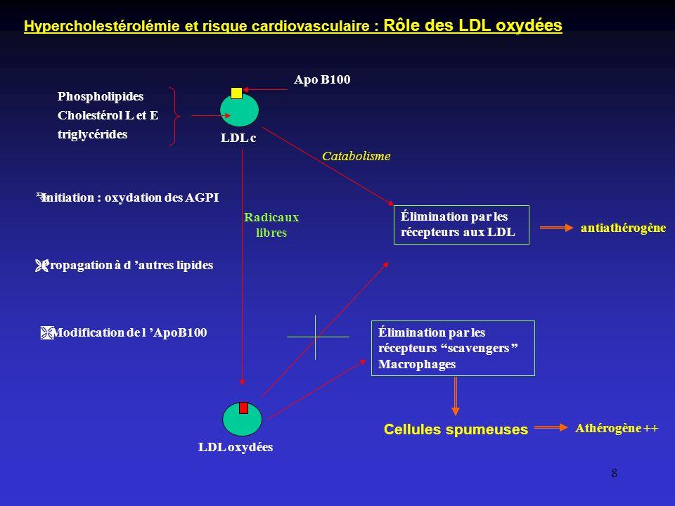 8 LDL c Phospholipides Cholestérol L et E triglycérides Apo B100 Élimination par les récepteurs aux LDL Catabolisme antiathérogène ÊInitiation : oxyda