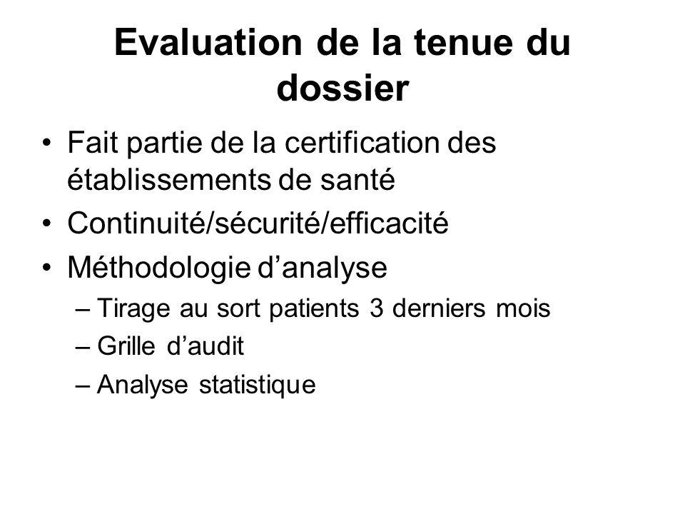 Evaluation de la tenue du dossier Fait partie de la certification des établissements de santé Continuité/sécurité/efficacité Méthodologie danalyse –Ti
