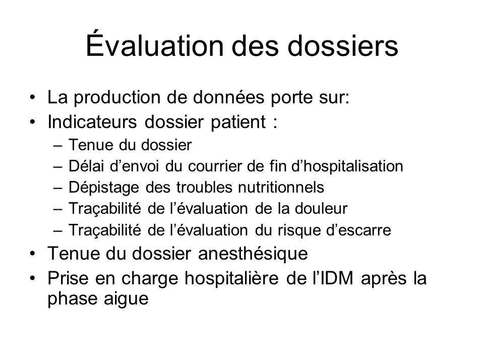 Évaluation des dossiers La production de données porte sur: Indicateurs dossier patient : –Tenue du dossier –Délai denvoi du courrier de fin dhospital