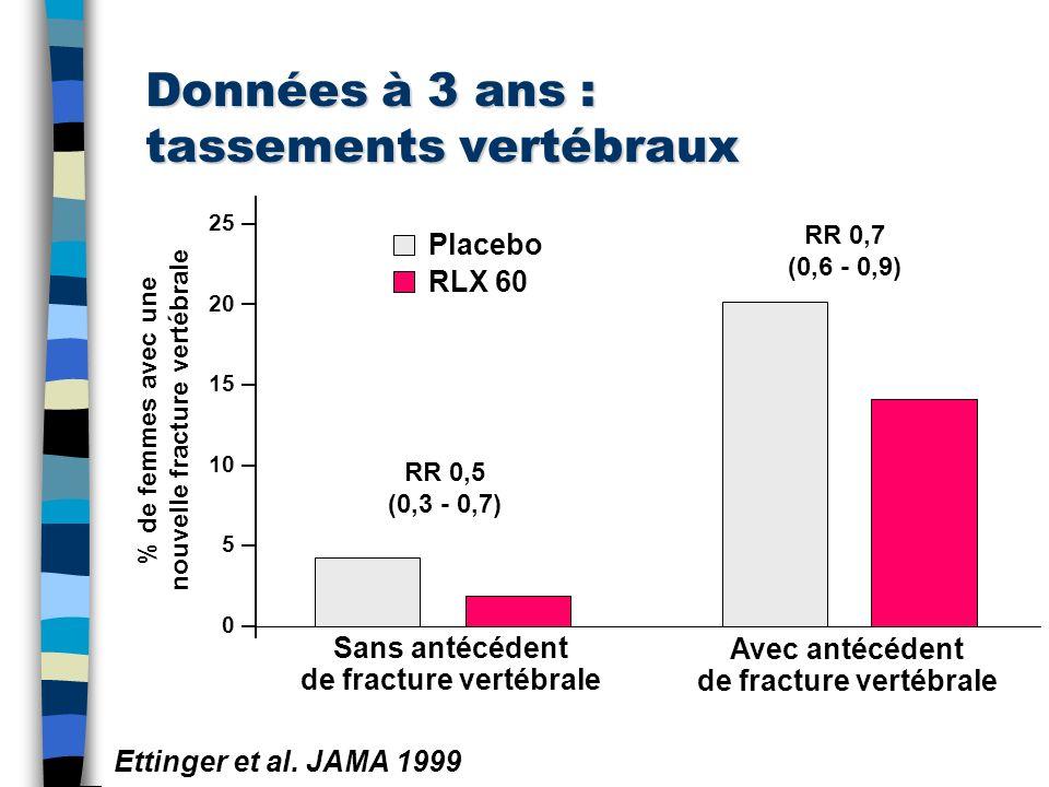 Données à 3 ans : tassements vertébraux Placebo RLX 60 % de femmes avec une nouvelle fracture vertébrale Ettinger et al. JAMA 1999 Sans antécédent de