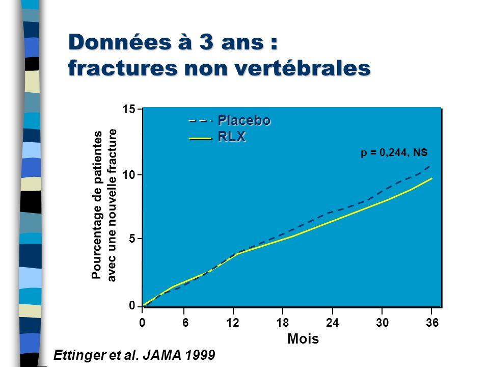 Données à 3 ans : fractures non vertébrales Pourcentage de patientes avec une nouvelle fracture PlaceboRLX p = 0,244, NS 061218243036 15 10 5 0 Mois E
