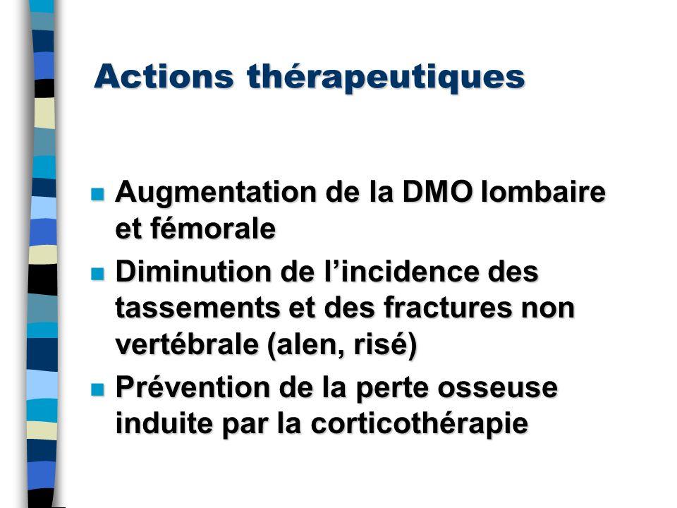 Actions thérapeutiques n Augmentation de la DMO lombaire et fémorale n Diminution de lincidence des tassements et des fractures non vertébrale (alen,