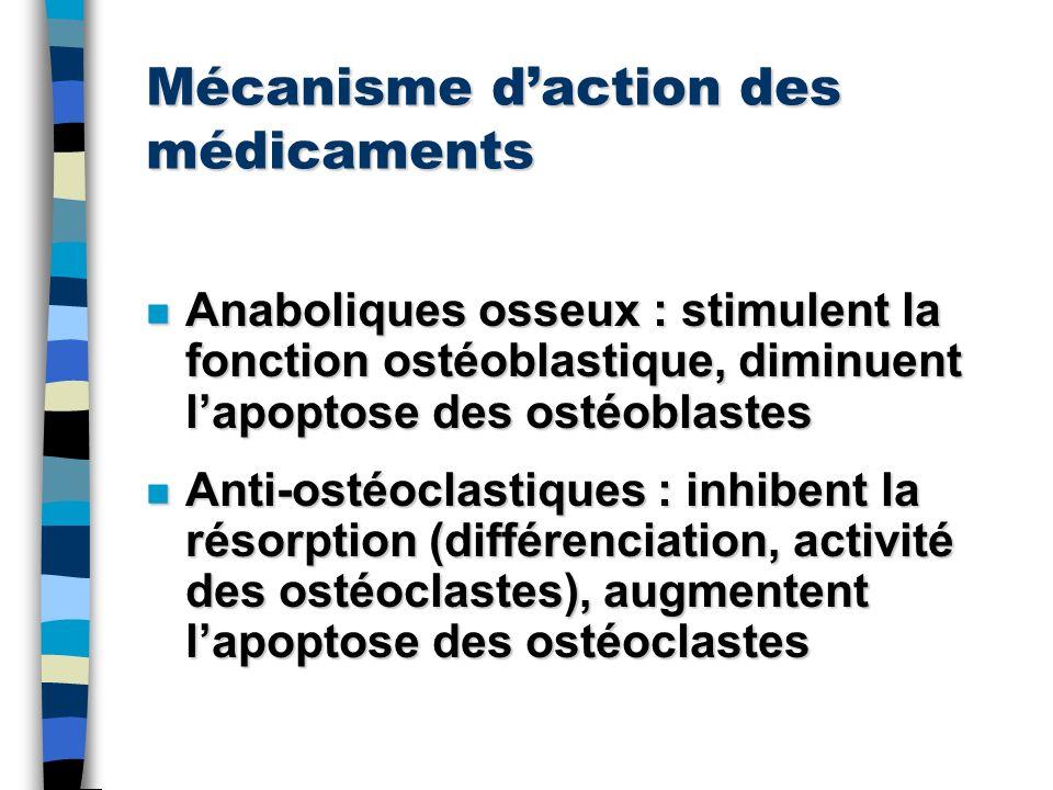 Mécanisme daction des médicaments n Anaboliques osseux : stimulent la fonction ostéoblastique, diminuent lapoptose des ostéoblastes n Anti-ostéoclasti
