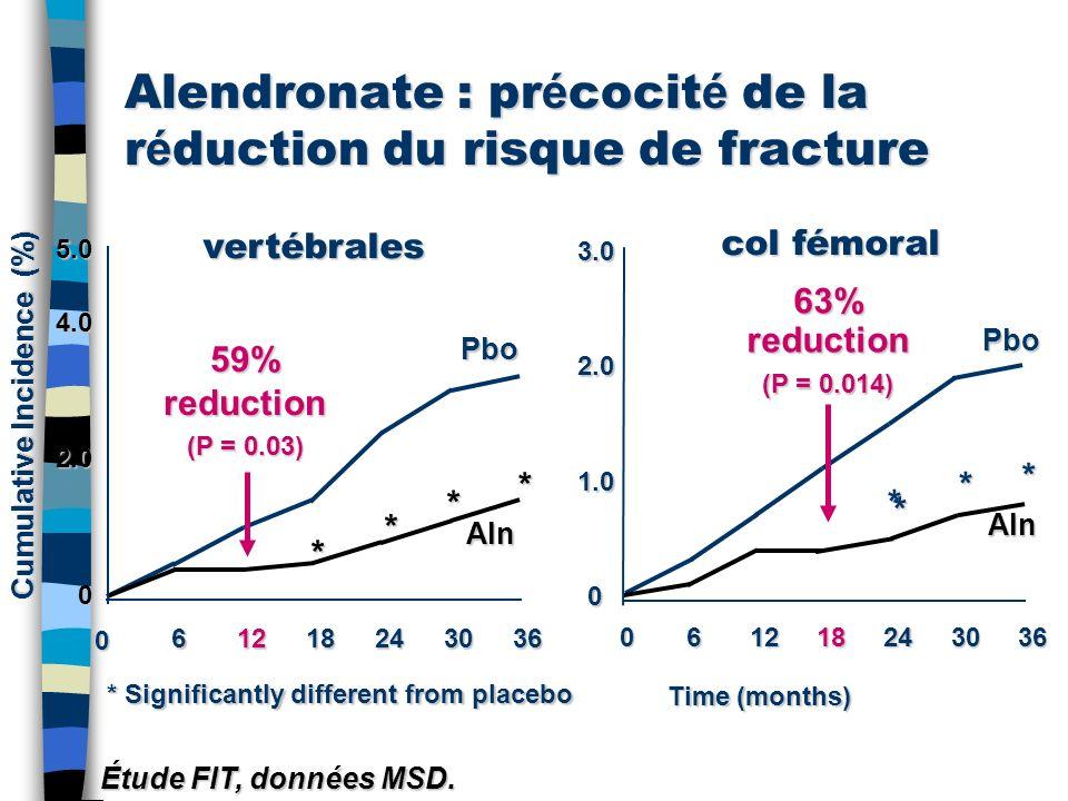 Alendronate : pr é cocit é de la r é duction du risque de fracture Étude FIT, données MSD. Time (months) Time (months) * Significantly different from