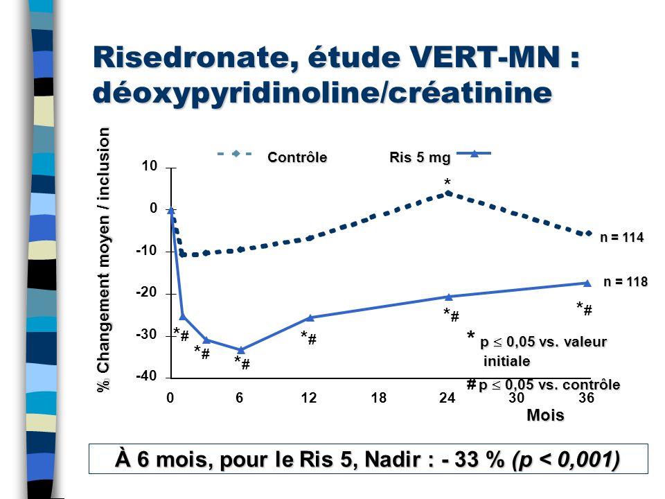 Risedronate, étude VERT-MN : déoxypyridinoline/créatinine -40 -30 -20 -10 0 10 061218243036 % Changement moyen / inclusion * *#*# *#*# *#*# *#*# *#*#