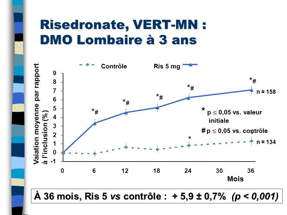 Risedronate, VERT-MN : DMO Lombaire à 3 ans Contrôle Ris 5 mg À 36 mois, Ris 5 vs contrôle : + 5,9 ± 0,7% (p < 0,001) 0 1 2 3 4 5 6 7 8 9 061218243036