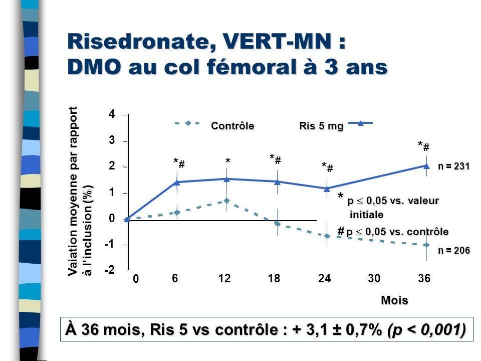 Risedronate, VERT-MN : DMO au col fémoral à 3 ans -2 0 1 2 3 4 0 61218243036 **#*# n = 231 n = 206 À 36 mois, Ris5 vs contrôle : + 3,1 ± 0,7% (p < 0,0