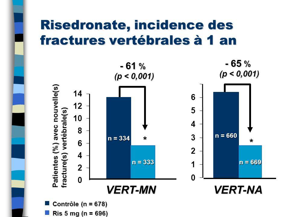 Risedronate, incidence des fractures vertébrales à 1 an n = 334 n = 333 0 2 4 6 8 10 12 14 * Patientes (%) avec nouvelle(s) fracture(s) vertébrale(s)