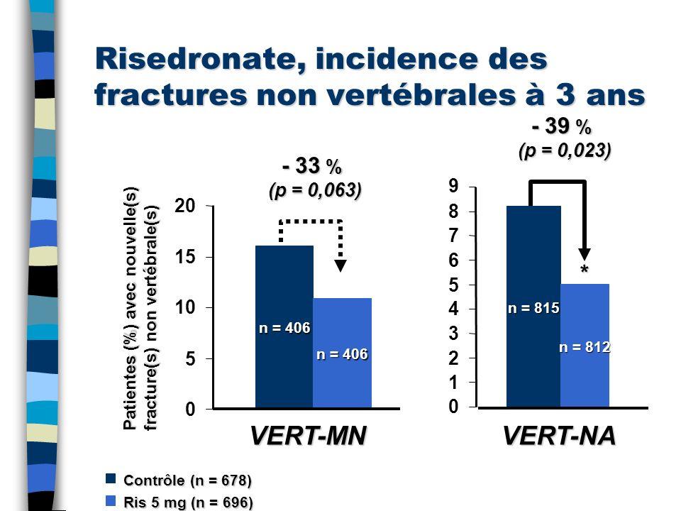 Risedronate, incidence des fractures non vertébrales à 3 ans n = 406 0 5 10 15 20 * Patientes (%) avec nouvelle(s) fracture(s) non vertébrale(s) 9 n =