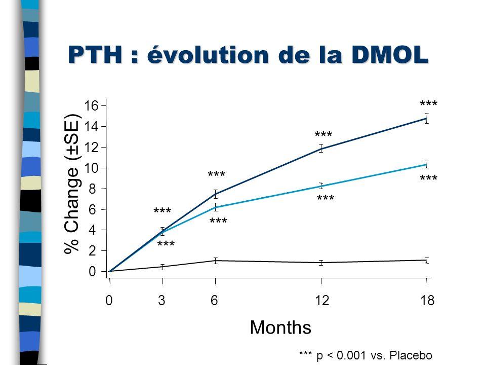 PTH : évolution de la DMOL Placebo PTH 20 PTH 40 Months % Change (±SE) 0 2 4 6 8 10 12 14 16 0361218 *** *** p < 0.001 vs. Placebo