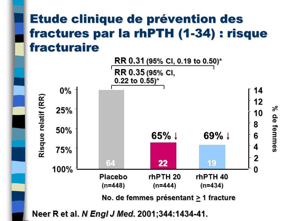 Etude clinique de prévention des fractures par la rhPTH (1-34) : risque fracturaire Risque relatif (RR) Placebo(n=448) rhPTH 20 (n=444) rhPTH 40 (n=43