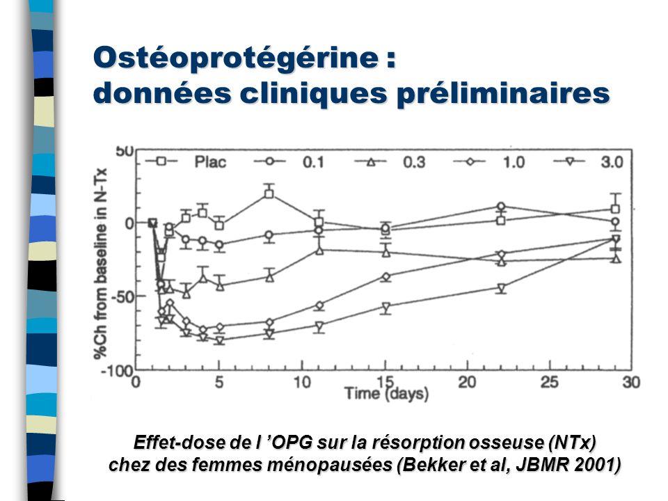 Ostéoprotégérine : données cliniques préliminaires Effet-dose de l OPG sur la résorption osseuse (NTx) chez des femmes ménopausées (Bekker et al, JBMR