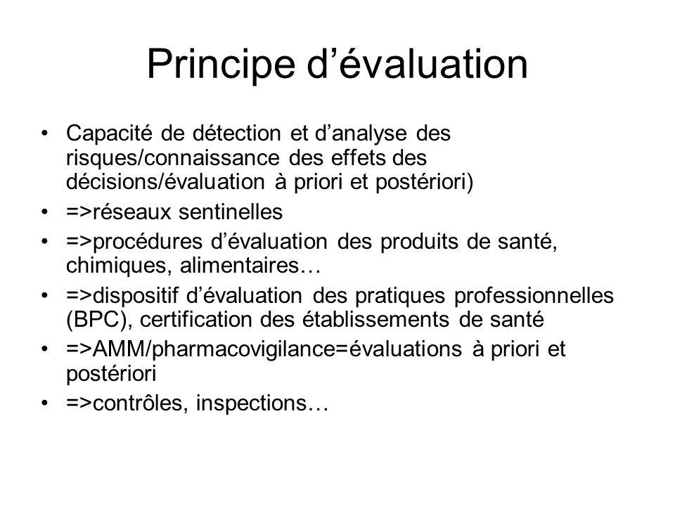 Principe dévaluation Capacité de détection et danalyse des risques/connaissance des effets des décisions/évaluation à priori et postériori) =>réseaux