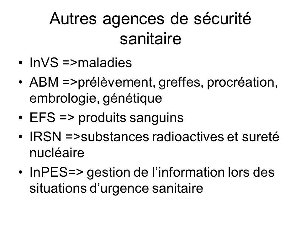 Autres agences de sécurité sanitaire InVS =>maladies ABM =>prélèvement, greffes, procréation, embrologie, génétique EFS =>produits sanguins IRSN =>sub
