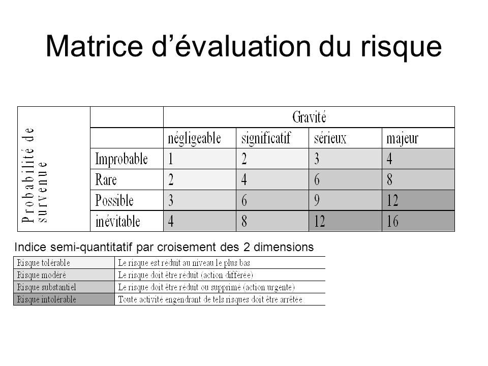 Matrice dévaluation du risque Indice semi-quantitatif par croisement des 2 dimensions