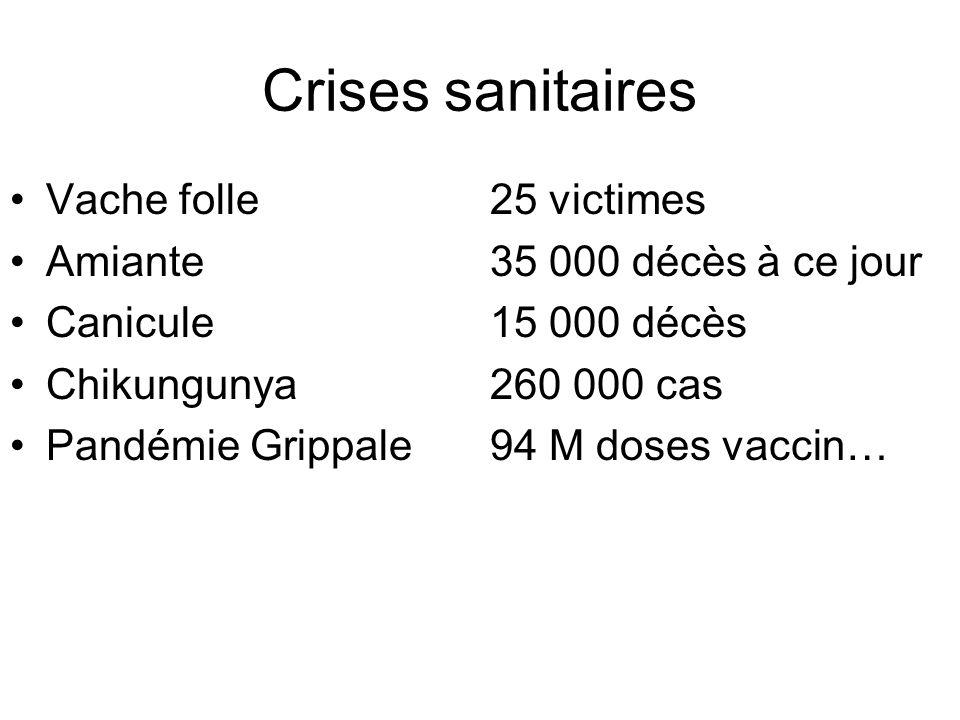 Crises sanitaires Vache folle25 victimes Amiante35 000 décès à ce jour Canicule15 000 décès Chikungunya260 000 cas Pandémie Grippale94 M doses vaccin…