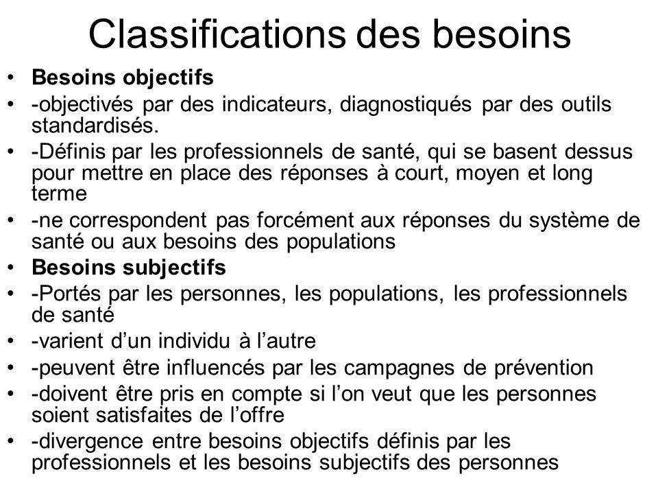 Classifications des besoins Besoins objectifs -objectivés par des indicateurs, diagnostiqués par des outils standardisés. -Définis par les professionn