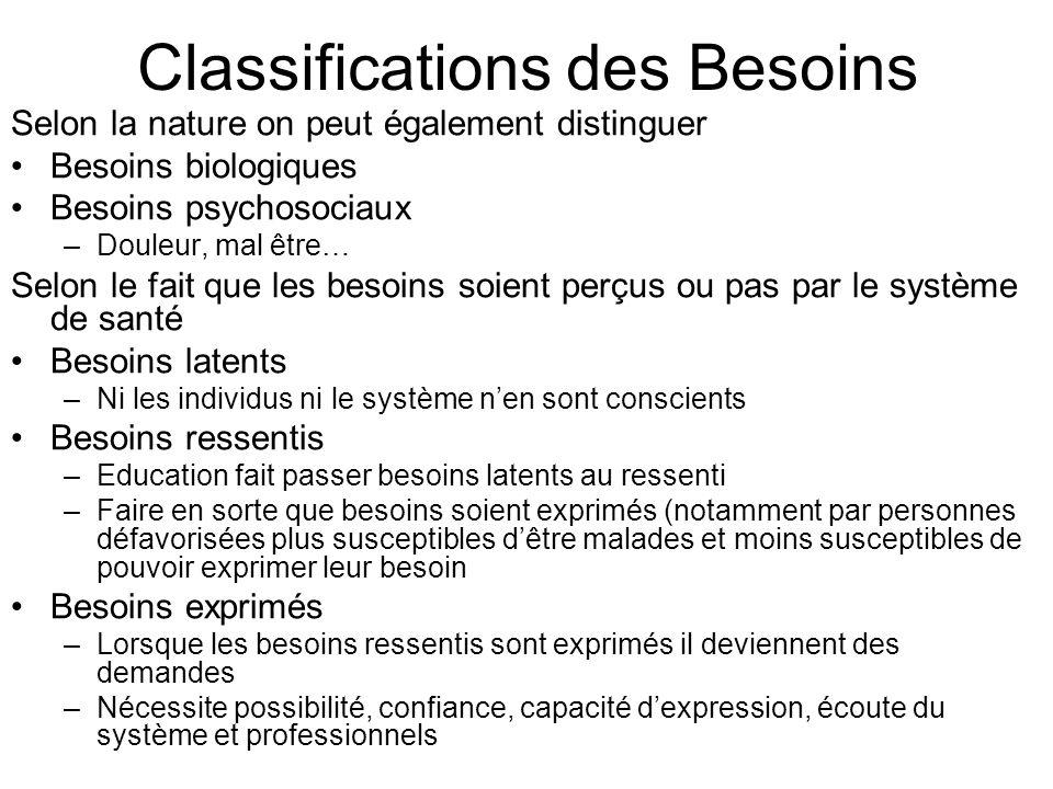 Classifications des Besoins Selon la nature on peut également distinguer Besoins biologiques Besoins psychosociaux –Douleur, mal être… Selon le fait q