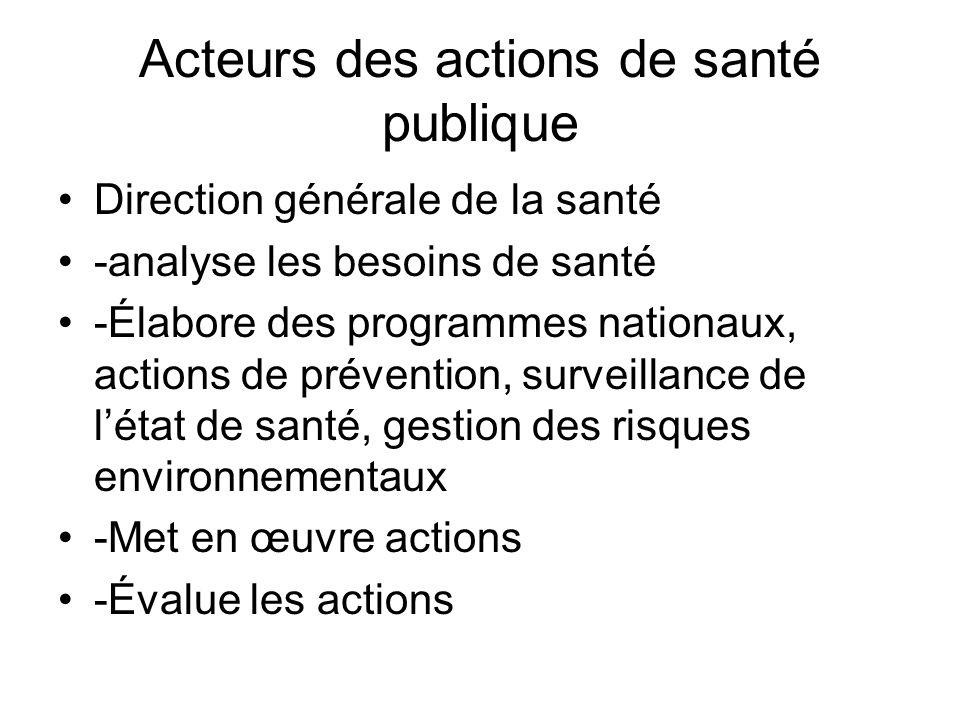 Acteurs des actions de santé publique Direction générale de la santé -analyse les besoins de santé -Élabore des programmes nationaux, actions de préve