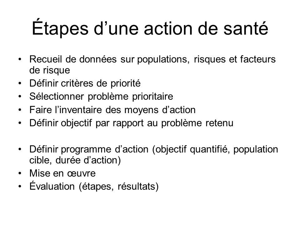 Étapes dune action de santé Recueil de données sur populations, risques et facteurs de risque Définir critères de priorité Sélectionner problème prior