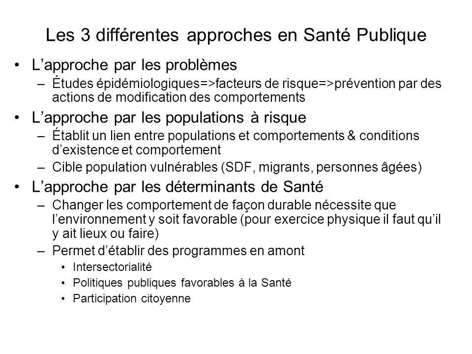 Les 3 différentes approches en Santé Publique Lapproche par les problèmes –Études épidémiologiques=>facteurs de risque=>prévention par des actions de