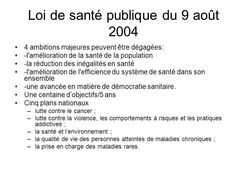 Loi de santé publique du 9 août 2004 4 ambitions majeures peuvent être dégagées: -l'amélioration de la santé de la population -la réduction des inégal