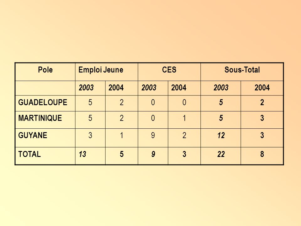 PoleEmploi JeuneCESSous-Total 2003 2004 2003 2004 2003 2004 GUADELOUPE 5200 5 2 MARTINIQUE 5201 5 3 GUYANE 3192 12 3 TOTAL 13 5 9 3 22 8