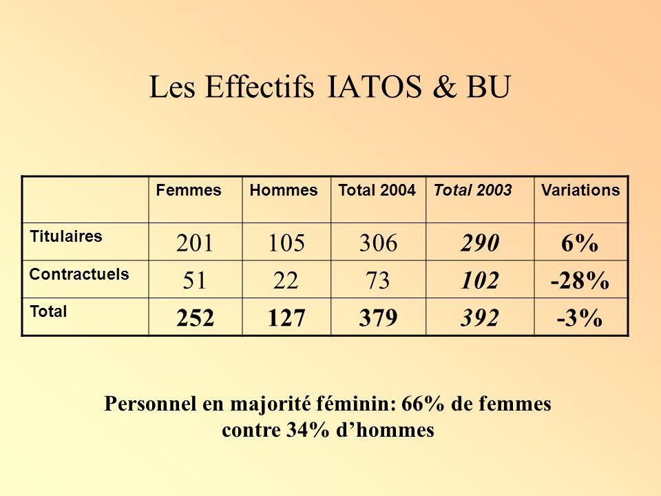 Répartition par sexe de leffectif IATOS & BU