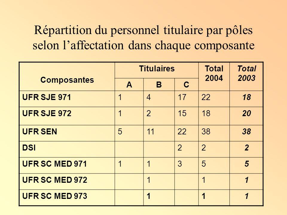 Répartition des enseignants en Guadeloupe