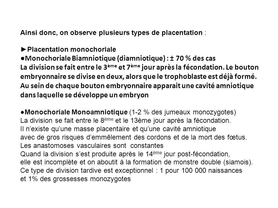 Ainsi donc, on observe plusieurs types de placentation : Placentation monochoriale Monochoriale Biamniotique (diamniotique) : ± 70 % des cas La divisi