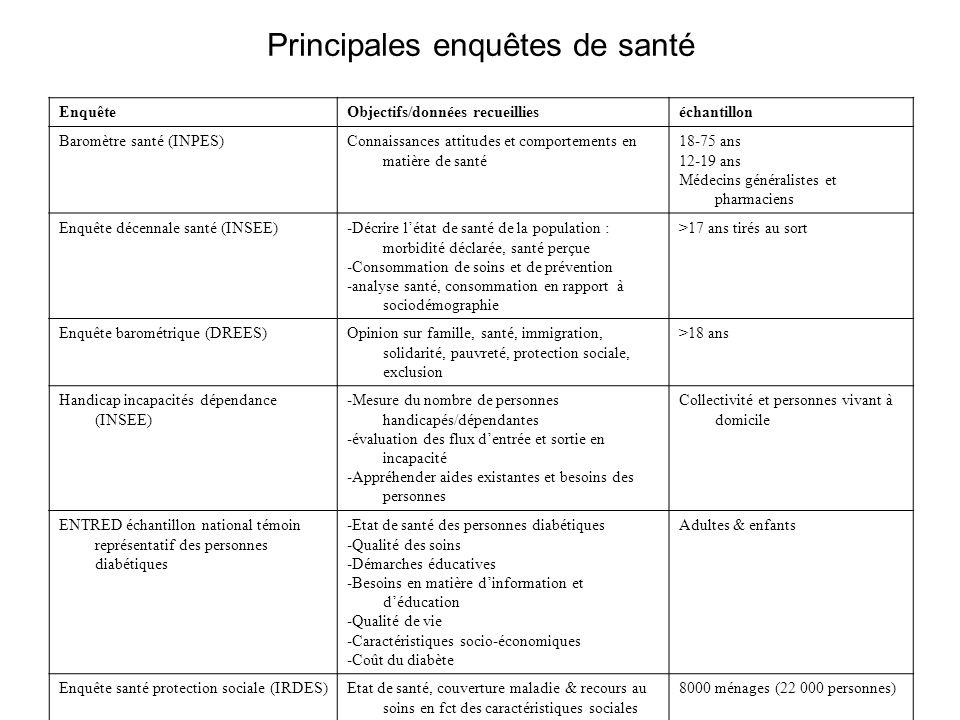 Principales enquêtes de santé EnquêteObjectifs/données recueillieséchantillon Baromètre santé (INPES)Connaissances attitudes et comportements en matiè