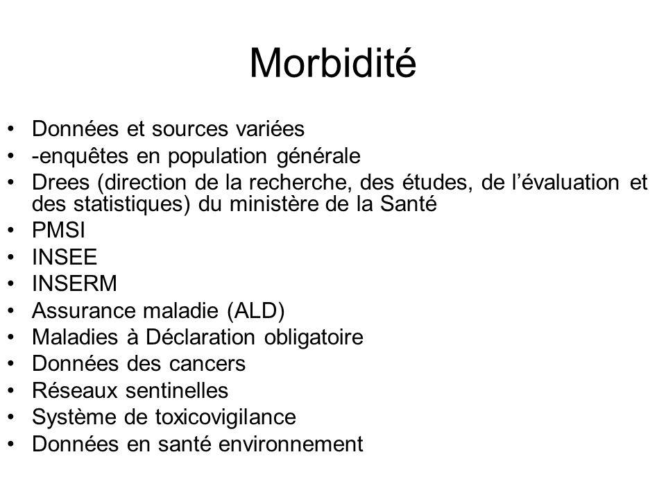 Morbidité Données et sources variées -enquêtes en population générale Drees (direction de la recherche, des études, de lévaluation et des statistiques