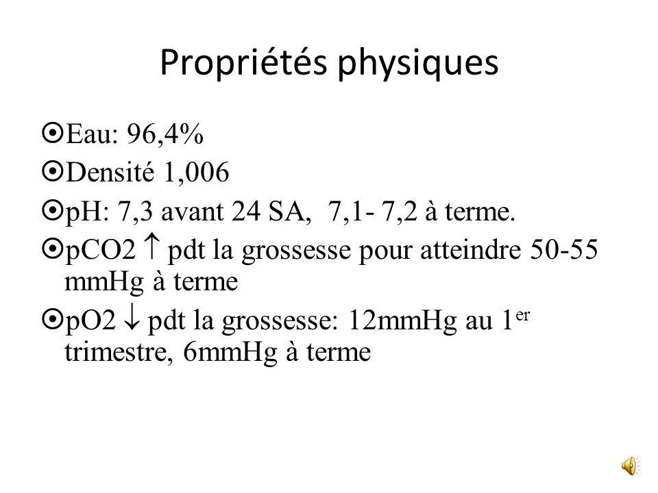 Propriétés physiques Eau: 96,4% Densité 1,006 pH: 7,3 avant 24 SA, 7,1- 7,2 à terme. pCO2 pdt la grossesse pour atteindre 50-55 mmHg à terme pO2 pdt l