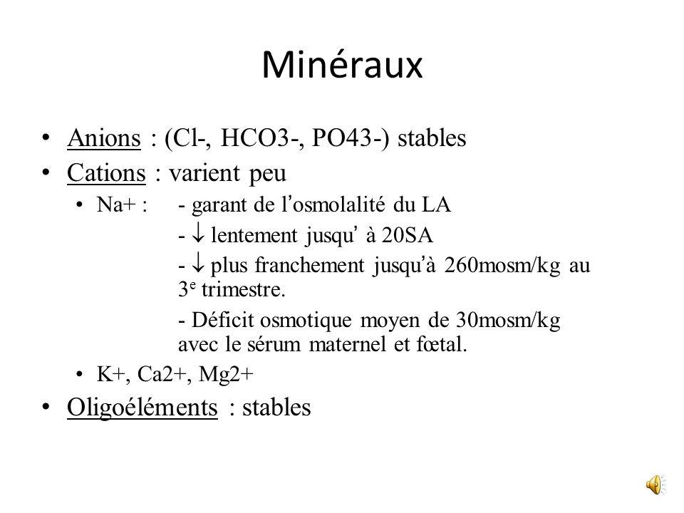 Minéraux Anions : (Cl-, HCO3-, PO43-) stables Cations : varient peu Na+ :- garant de losmolalité du LA - lentement jusqu à 20SA - plus franchement jus