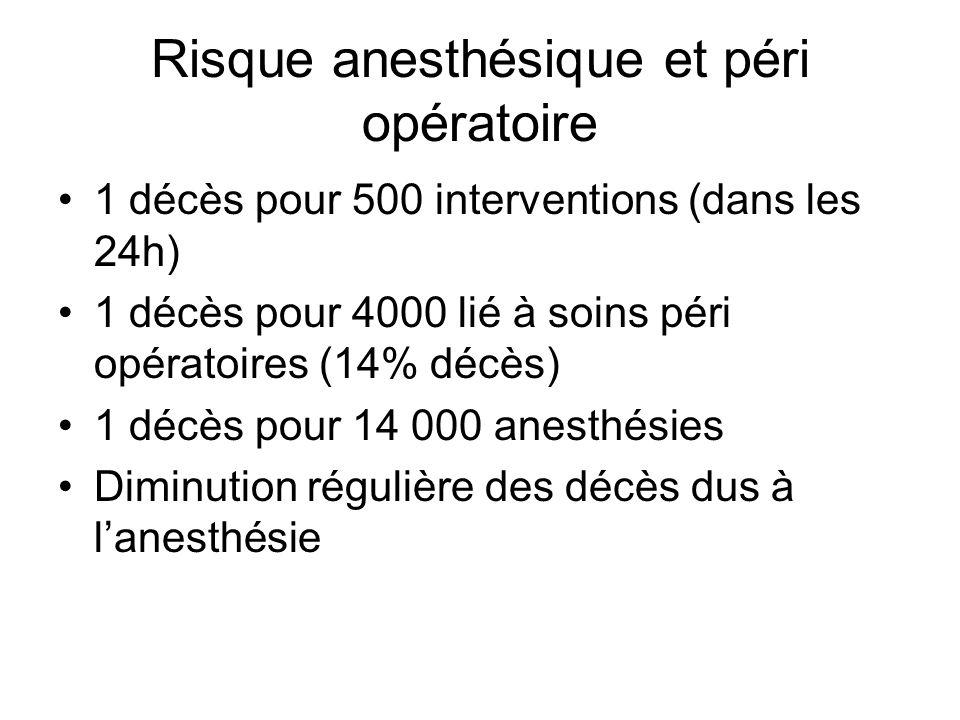 Risque anesthésique et péri opératoire 1 décès pour 500 interventions (dans les 24h) 1 décès pour 4000 lié à soins péri opératoires (14% décès) 1 décès pour 14 000 anesthésies Diminution régulière des décès dus à lanesthésie