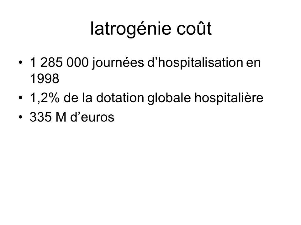 Iatrogénie coût 1 285 000 journées dhospitalisation en 1998 1,2% de la dotation globale hospitalière 335 M deuros