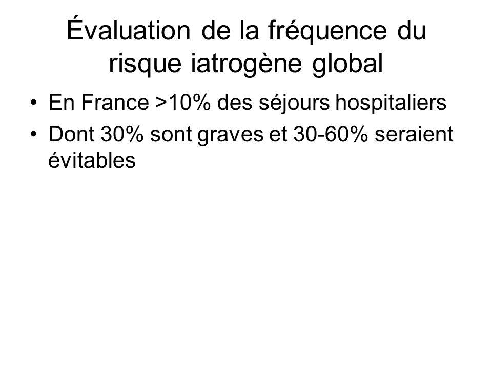 Évaluation de la fréquence du risque iatrogène global En France >10% des séjours hospitaliers Dont 30% sont graves et 30-60% seraient évitables