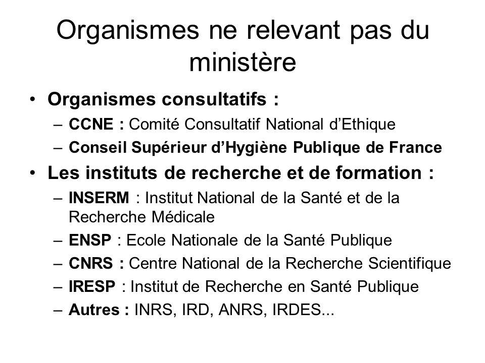 Organismes ne relevant pas du ministère Organismes consultatifs : –CCNE : Comité Consultatif National dEthique –Conseil Supérieur dHygiène Publique de