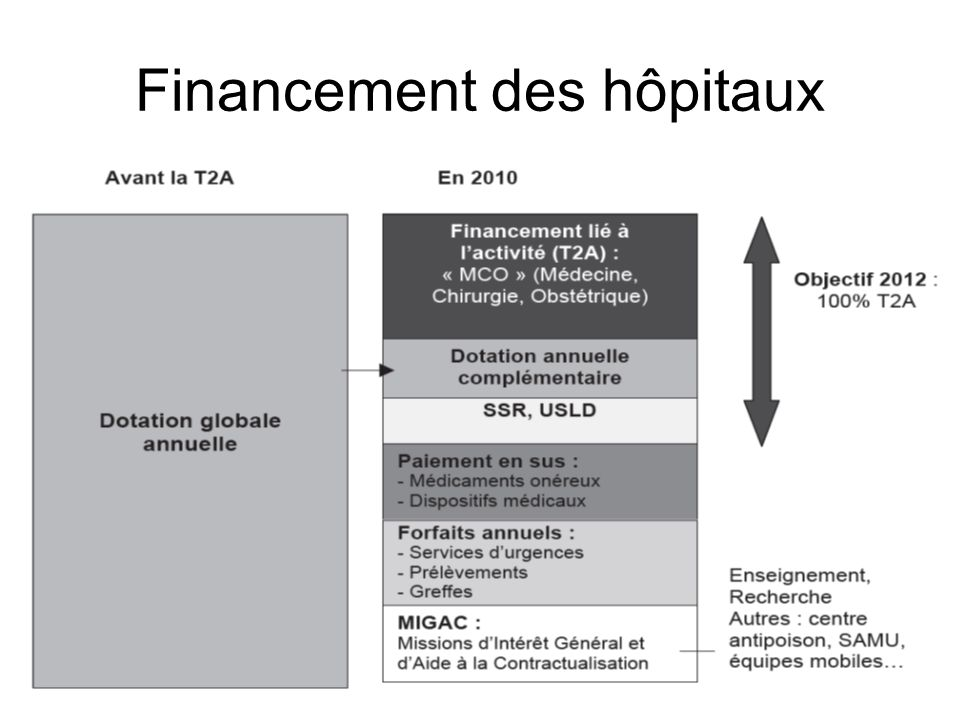 Financement des hôpitaux
