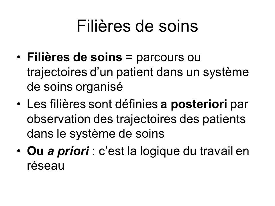 Filières de soins Filières de soins = parcours ou trajectoires dun patient dans un système de soins organisé Les filières sont définies a posteriori p
