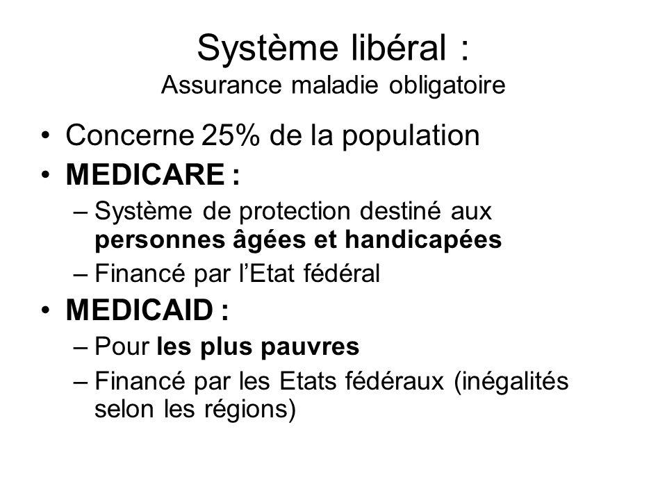 Système libéral : Assurance maladie obligatoire Concerne 25% de la population MEDICARE : –Système de protection destiné aux personnes âgées et handica