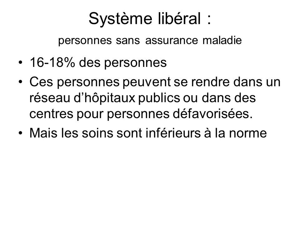 Système libéral : personnes sans assurance maladie 16-18% des personnes Ces personnes peuvent se rendre dans un réseau dhôpitaux publics ou dans des c